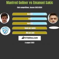 Manfred Gollner vs Emanuel Sakic h2h player stats