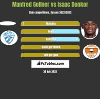 Manfred Gollner vs Isaac Donkor h2h player stats