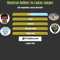 Manfred Gollner vs Lukas Jaeger h2h player stats