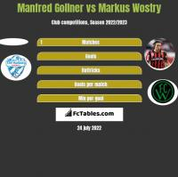 Manfred Gollner vs Markus Wostry h2h player stats