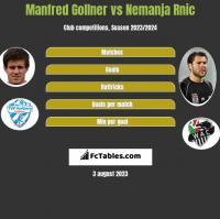 Manfred Gollner vs Nemanja Rnic h2h player stats