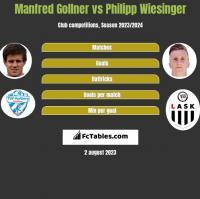 Manfred Gollner vs Philipp Wiesinger h2h player stats