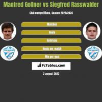 Manfred Gollner vs Siegfred Rasswalder h2h player stats