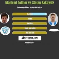 Manfred Gollner vs Stefan Rakowitz h2h player stats