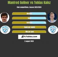 Manfred Gollner vs Tobias Kainz h2h player stats