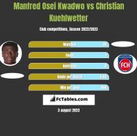 Manfred Osei Kwadwo vs Christian Kuehlwetter h2h player stats