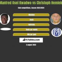 Manfred Osei Kwadwo vs Christoph Hemlein h2h player stats