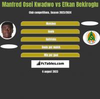 Manfred Osei Kwadwo vs Efkan Bekiroglu h2h player stats