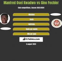 Manfred Osei Kwadwo vs Gino Fechier h2h player stats