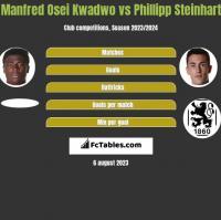 Manfred Osei Kwadwo vs Phillipp Steinhart h2h player stats