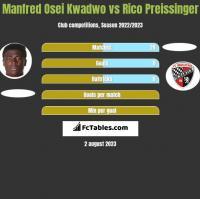 Manfred Osei Kwadwo vs Rico Preissinger h2h player stats