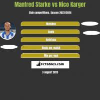 Manfred Starke vs Nico Karger h2h player stats