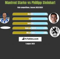 Manfred Starke vs Phillipp Steinhart h2h player stats