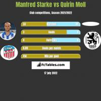 Manfred Starke vs Quirin Moll h2h player stats