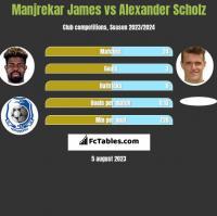 Manjrekar James vs Alexander Scholz h2h player stats
