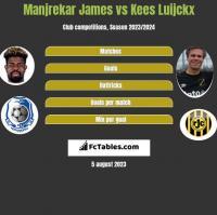 Manjrekar James vs Kees Luijckx h2h player stats