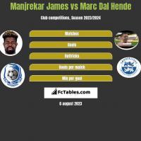 Manjrekar James vs Marc Dal Hende h2h player stats
