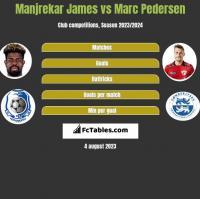 Manjrekar James vs Marc Pedersen h2h player stats