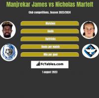 Manjrekar James vs Nicholas Marfelt h2h player stats