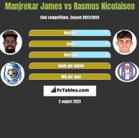 Manjrekar James vs Rasmus Nicolaisen h2h player stats