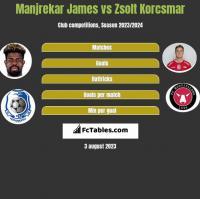 Manjrekar James vs Zsolt Korcsmar h2h player stats