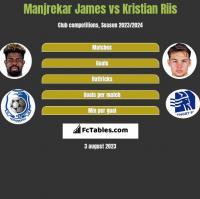 Manjrekar James vs Kristian Riis h2h player stats