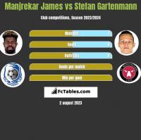 Manjrekar James vs Stefan Gartenmann h2h player stats
