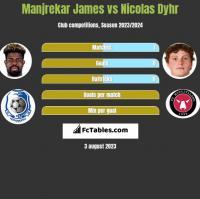 Manjrekar James vs Nicolas Dyhr h2h player stats