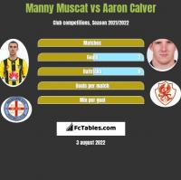 Manny Muscat vs Aaron Calver h2h player stats