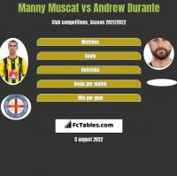 Manny Muscat vs Andrew Durante h2h player stats