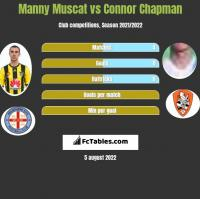 Manny Muscat vs Connor Chapman h2h player stats