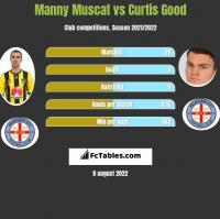 Manny Muscat vs Curtis Good h2h player stats