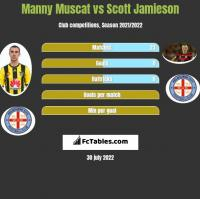 Manny Muscat vs Scott Jamieson h2h player stats