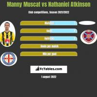 Manny Muscat vs Nathaniel Atkinson h2h player stats