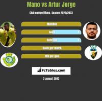 Mano vs Artur Jorge h2h player stats