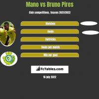 Mano vs Bruno Pires h2h player stats