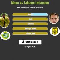 Mano vs Fabiano Leismann h2h player stats