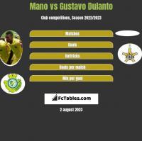 Mano vs Gustavo Dulanto h2h player stats