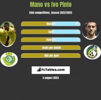 Mano vs Ivo Pinto h2h player stats