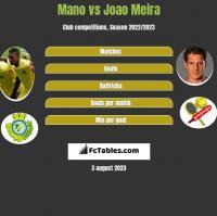 Mano vs Joao Meira h2h player stats