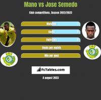 Mano vs Jose Semedo h2h player stats