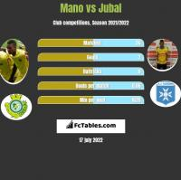 Mano vs Jubal h2h player stats