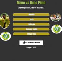 Mano vs Nuno Pinto h2h player stats