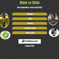 Mano vs Silvio h2h player stats