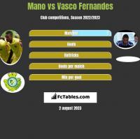 Mano vs Vasco Fernandes h2h player stats