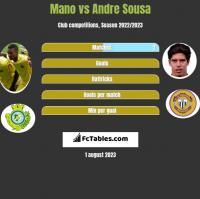 Mano vs Andre Sousa h2h player stats