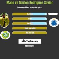 Mano vs Marlon Rodrigues Xavier h2h player stats