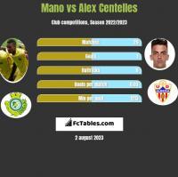 Mano vs Alex Centelles h2h player stats
