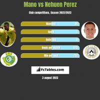 Mano vs Nehuen Perez h2h player stats