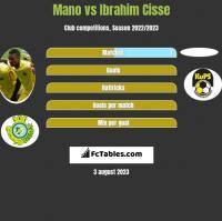 Mano vs Ibrahim Cisse h2h player stats